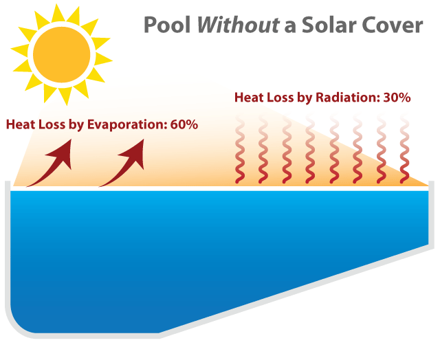 The Complete Guide to Solar Pool Covers