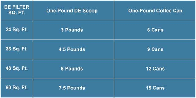 Standard DE Dosage Chart