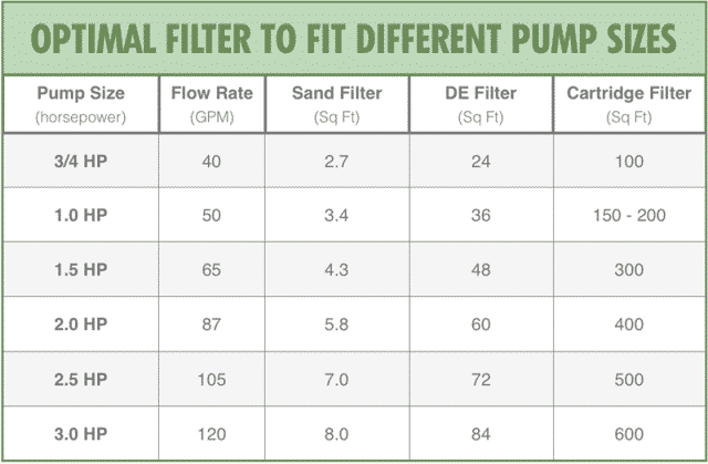 Optimal Filter To Fit Different Pump Sizes Chart