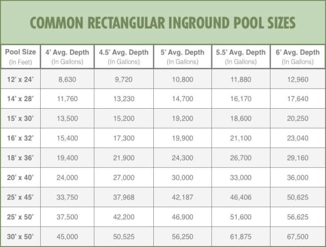 Find Out How Many Gallons Your Pool Holds