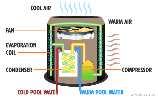 How a Pool Heat Pump Works