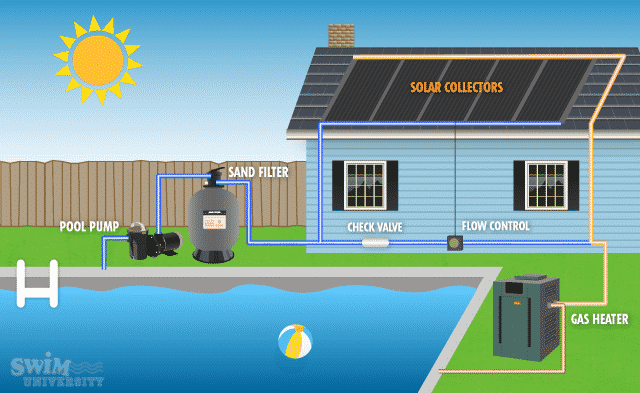 Solar Pool Heaters: How to Choose the Best One