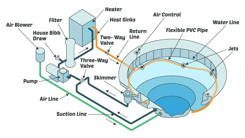 How Does a Hot Tub's Filtration System Work?
