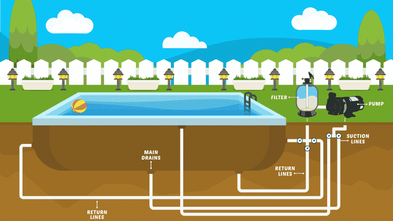 Get to Know Your Pool Plumbing