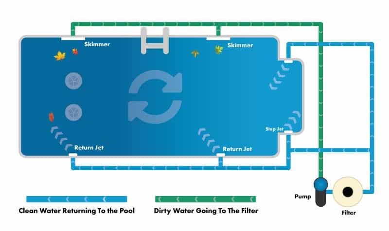 Proper Pool Circulation Setup