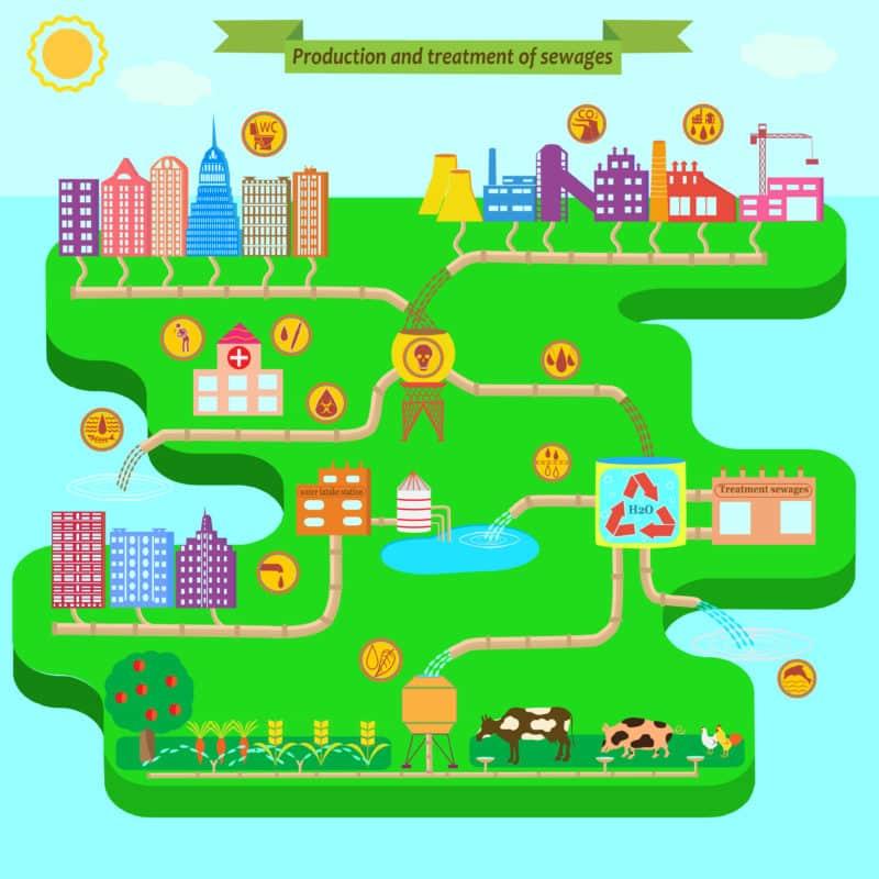 Cycle de traitement des eaux usées